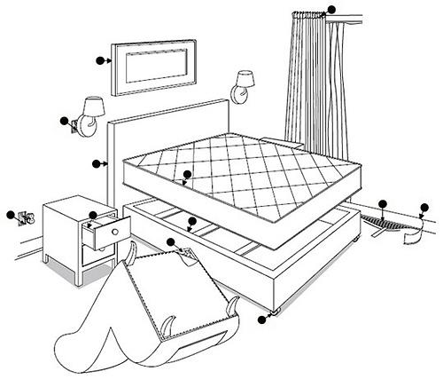 توضح الصورة تخطيطًا بيئيًا للموئل المحتمل للبق في الشقة.